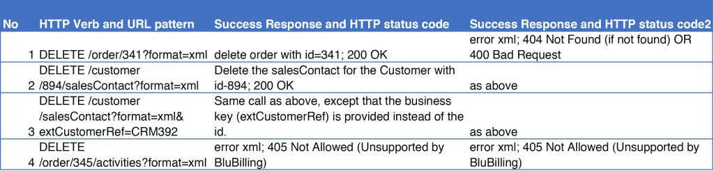 Delete Examples (HTTP DELETE)