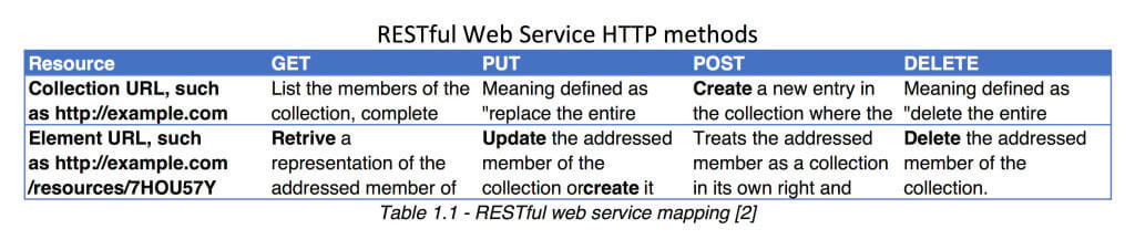 RESTful Web Service HTTP methods